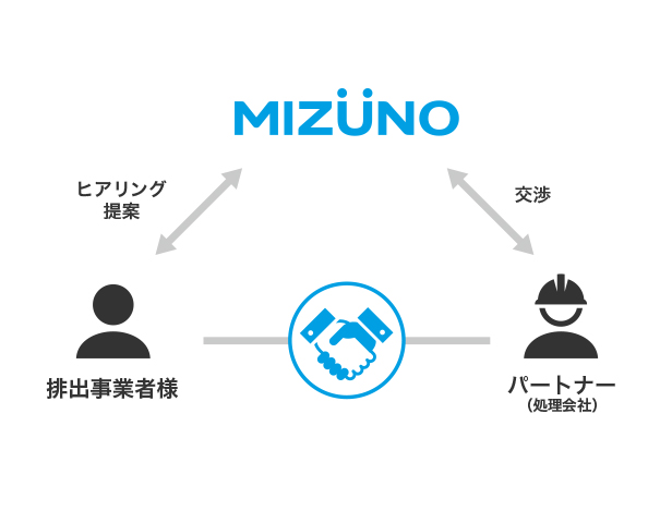 MIZUNO ヒアリング 提案 排出事業者様 交渉 パートナー (処理会社)